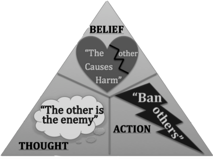 Belief thought action diagram Screen Shot 2017-06-20 at 7.29.41 PM
