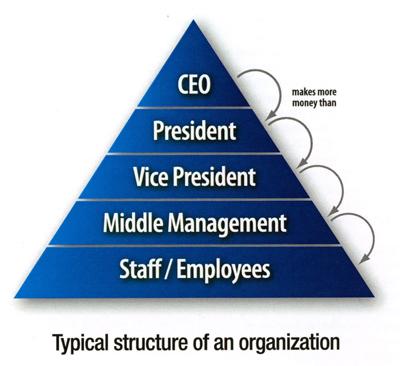 hegemony in corporations